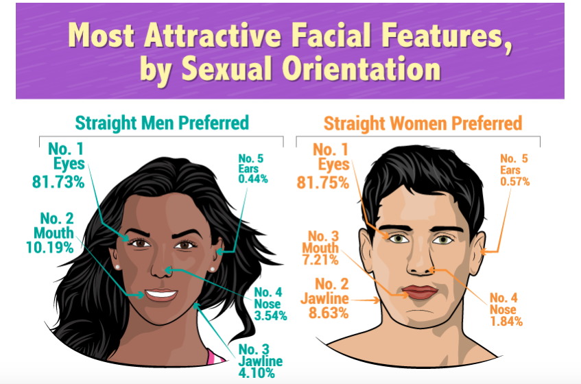 Most attractive facial features